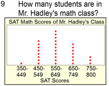 Histograms and Dot Plots -  10 Assignments Coded for SMART Response