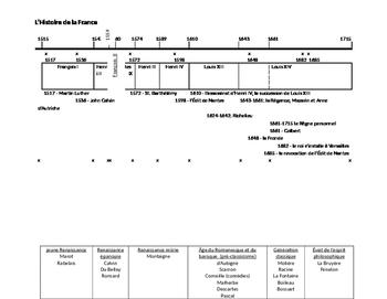 Histoire de la France French History time line