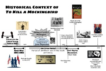 Historical Context of To Kill a Mockingbird Timeline