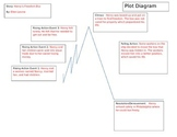 Historical Fiction Short Story Plot Diagram and Writing