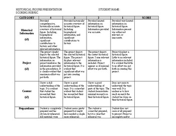 Historical Figure Rubric