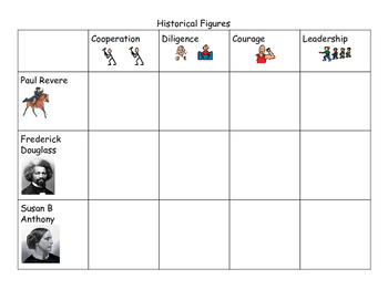 Historical Figures Character Traits