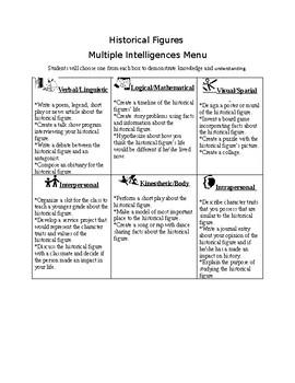 Historical Figures Multiple Intelligences Menu