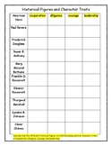 Historical Figures and Character Traits: Assessment, Study Guide, CW, or HW