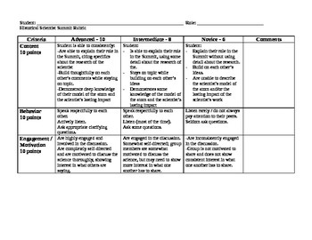 Historical Scientist Summit Rubric