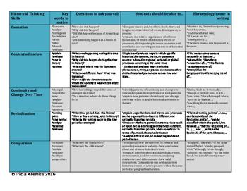 Historical Thinking Skills Chart for APUSH