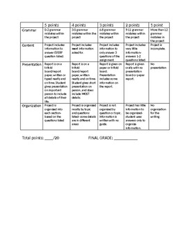 Historical people research guidelines and rubric