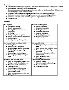 History Dept Mission, Strategies, Content Standards and Practices