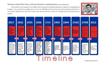 History, Literacy, Independent Reading, Tme line from Unbroken
