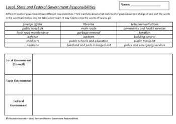 History - Local, State and Federal Government Responsibilities
