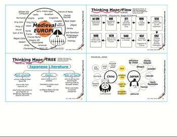 History (MEDIEVAL) +Thinking Tool Diagram