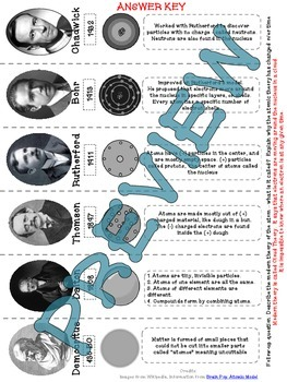 History of Atomic Theory (cut & paste) Foldable