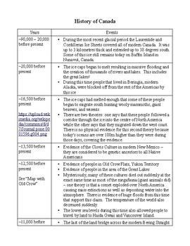 History of Canada (90,000 B.C.E. - Present) - Teacher Resource