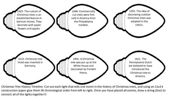 History of Christmas Trees Timeline