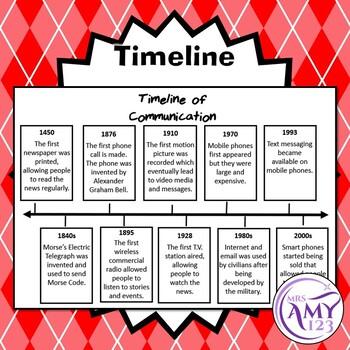 History of Communication Timeline