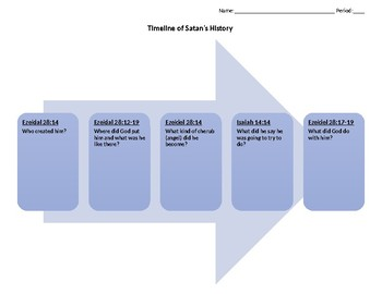 History of Satan's Life Timeline