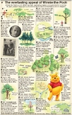 History of Winnie-the-Pooh