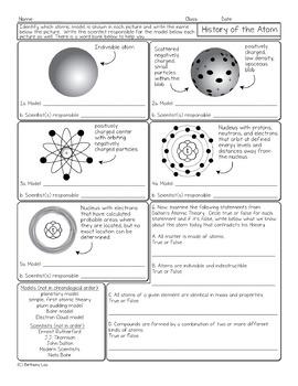 History of the Atom Chemistry Homework Worksheet