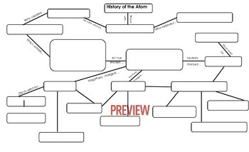 History of the Atom flow chart