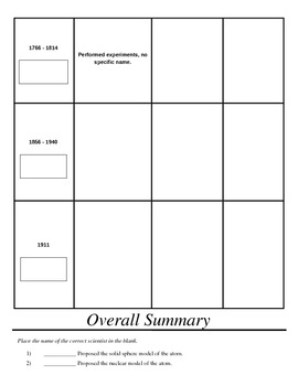 History of the Atomic Model Worksheets