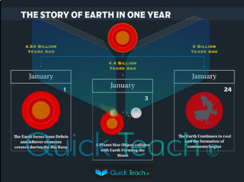 History of the Earth in 1 year
