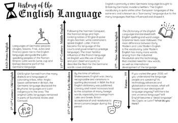 History of the English Language Timeline
