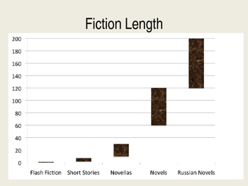 History of the Short Story