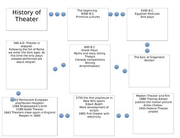 History of theater hand out