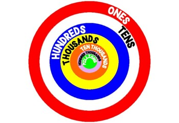 Hit the Target: Place Value Game