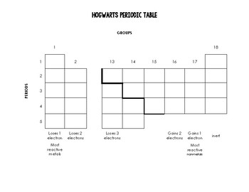 Hogwarts periodic table lab with answer key by your science teacher hogwarts periodic table lab with answer key urtaz Images