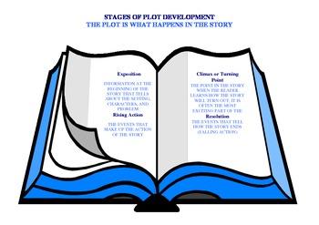 Hokey Pokey: A Novel Unit
