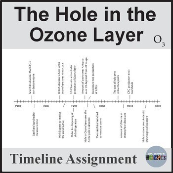 Hole in the Ozone Layer Timeline