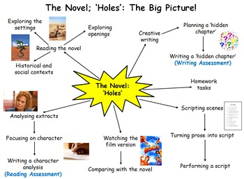 Holes 8 Week Unit - 24 Lessons, PPT, Resources, Homework!