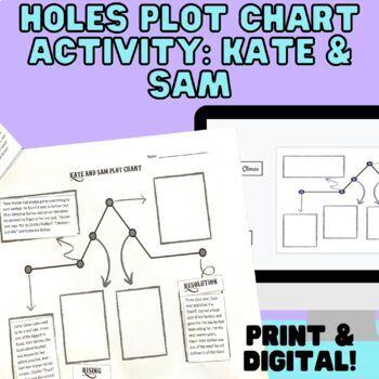 Holes - Katherine and Sam Plot Chart
