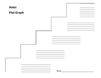 Holes Plot Graph - Louis Sachar