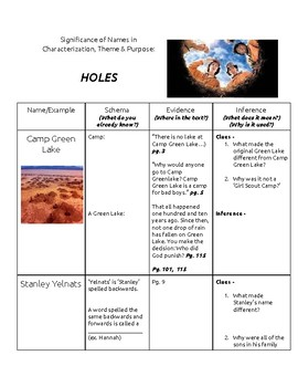 Holes - Significance of Names Project