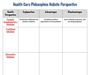 Holistic Health Care Perspectives Chart (Editable)