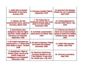 Holocaust Event Timeline