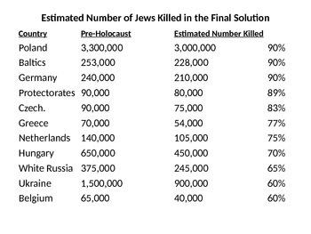 Holocaust Info PowerPoint