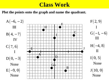 Holt Algebra 5.0 The Coordinate Plane  (not in textbook) PPT + Worksheet