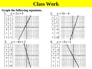Holt Algebra 5.1A Linear Equations and Functions (y variable isolated) PPT