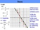 Holt Algebra 5.5A Slope-Intercept Form (y variable isolated) PPT