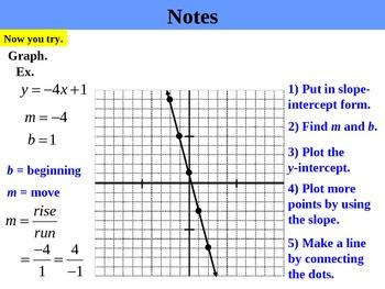 Holt Algebra 5.5A Slope-Intercept Form (y variable isolated) PPT + Worksheet