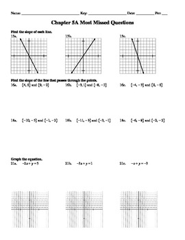 """Holt Algebra Chapter 5A """"Linear Functions"""" Most Missed Questions - DOC & PDF"""