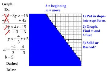"Holt Algebra Chapter 5A ""Linear Functions"" Review PPT + Worksheet Bundle"