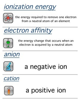 Holt Modern Chemistry The Periodic Law Word Wall Word Cards, High School, 9-12