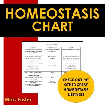 Homeostasis Chart