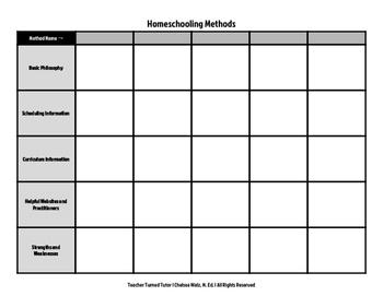 Homeschooling Methods Comparison Matrix