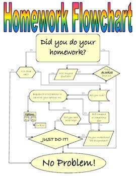 Homework Flowchart