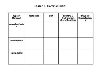 Hominid Chart